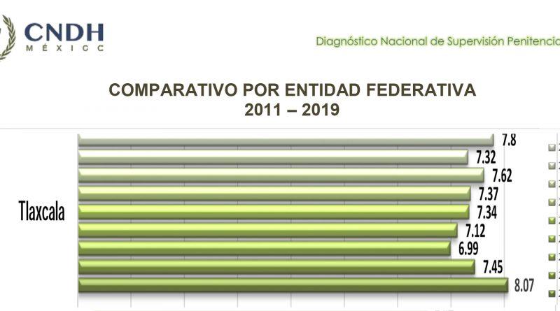 Tlaxcala, Segundo Lugar Nacional en diagnóstico de supervisión penitenciaria 2019